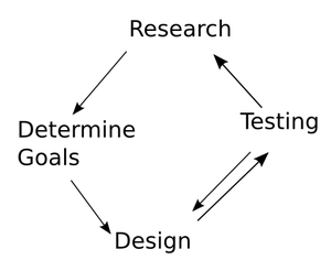Human Centered Design Cycle