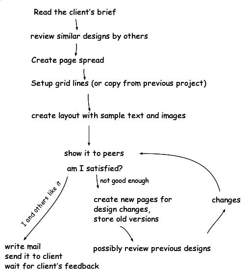 mapping-Process
