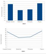 same data; two visualizationst